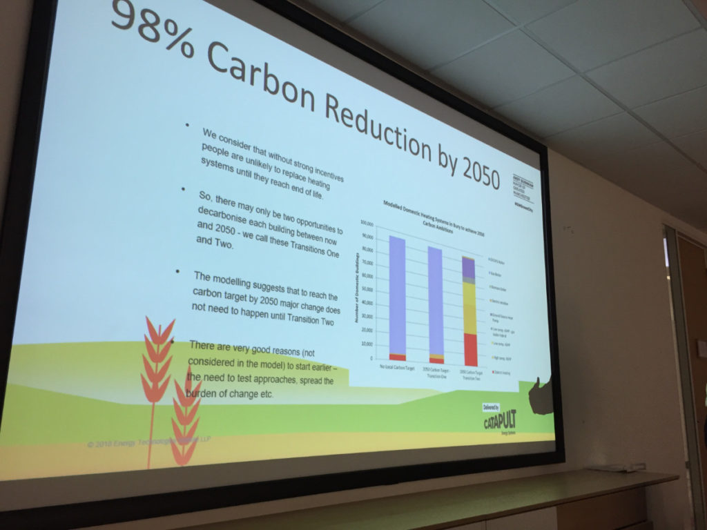 Graph of ambitious carbon reduction targets